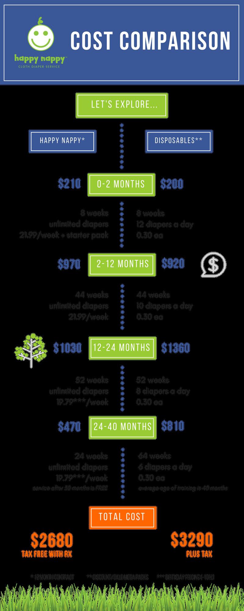 Cloth Diaper Cost Comparison